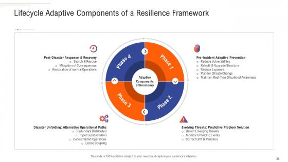Support_Services_Management_Ppt_PowerPoint_Presentation_Complete_Deck_With_Slides_Slide_36