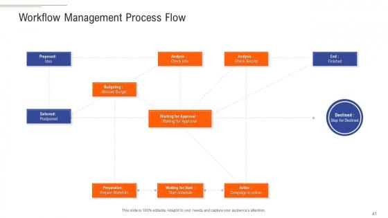 Support_Services_Management_Ppt_PowerPoint_Presentation_Complete_Deck_With_Slides_Slide_41