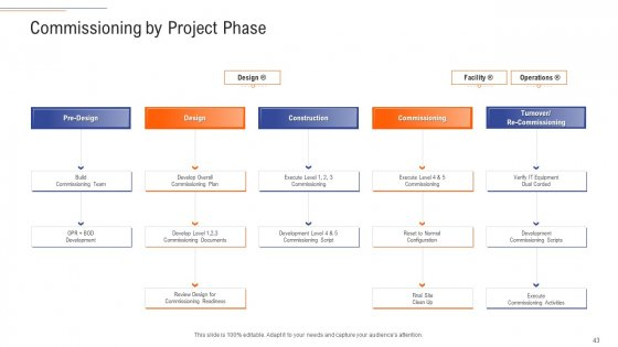 Support_Services_Management_Ppt_PowerPoint_Presentation_Complete_Deck_With_Slides_Slide_43