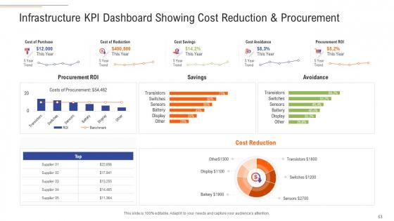 Support_Services_Management_Ppt_PowerPoint_Presentation_Complete_Deck_With_Slides_Slide_53