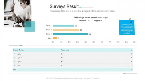 Surveys Result Ppt PowerPoint Presentation Infographics Background Images PDF