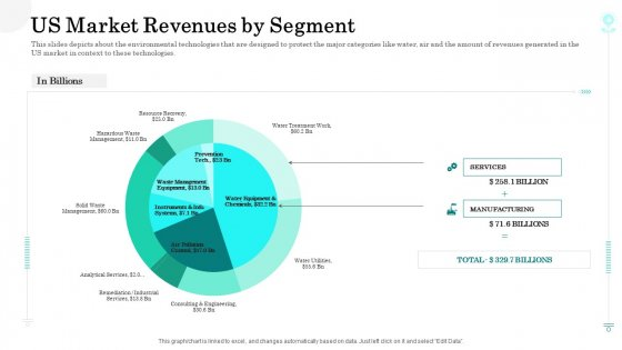 Sustainable Green Manufacturing Innovation Us Market Revenues By Segment Inspiration PDF
