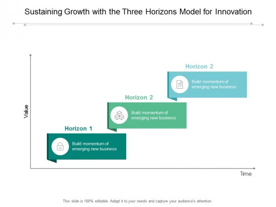 Sustaining Growth With The Three Horizons Model For Innovation Ppt Powerpoint Presentation Layouts Slide Portrait