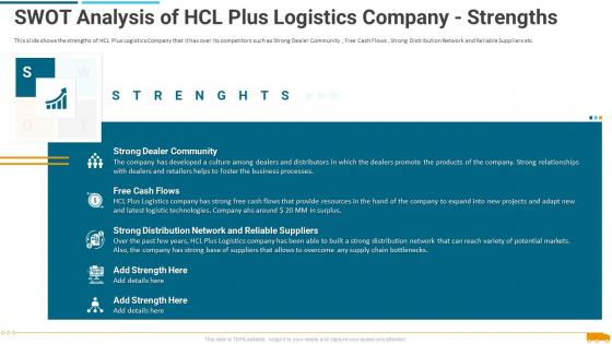 Swot Analysis Of Hcl Plus Logistics Company Strengths Formats PDF