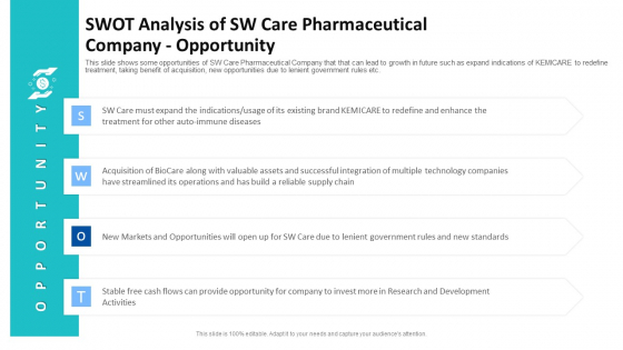 Swot Analysis Of Sw Care Pharmaceutical Company Opportunity Ppt Inspiration Backgrounds PDF