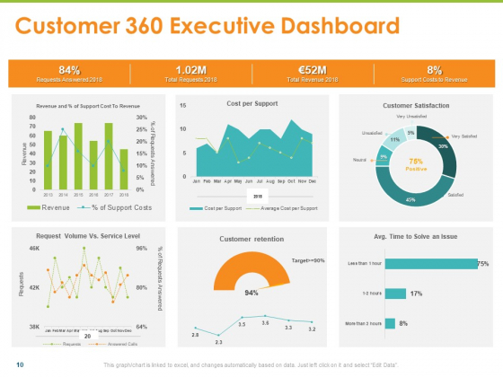 Synchronized_Information_About_Your_Customers_Ppt_PowerPoint_Presentation_Complete_Deck_With_Slides_Slide_10