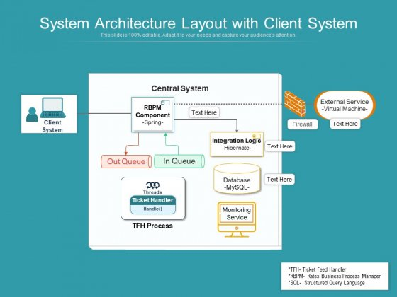 System Architecture Layout With Client System Ppt PowerPoint Presentation File Clipart PDF