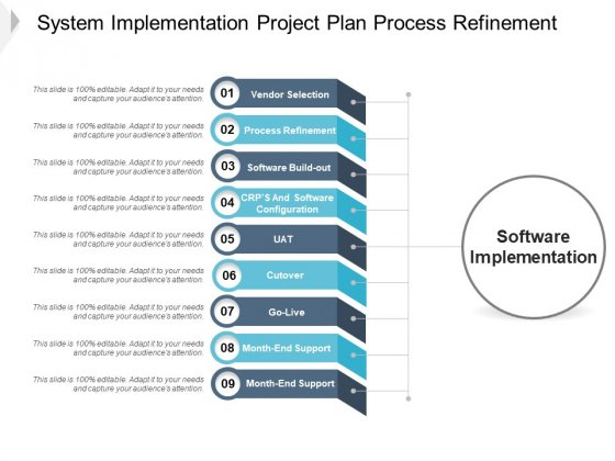 System Implementation Project Plan Process Refinement Ppt PowerPoint Presentation Pictures Background Designs