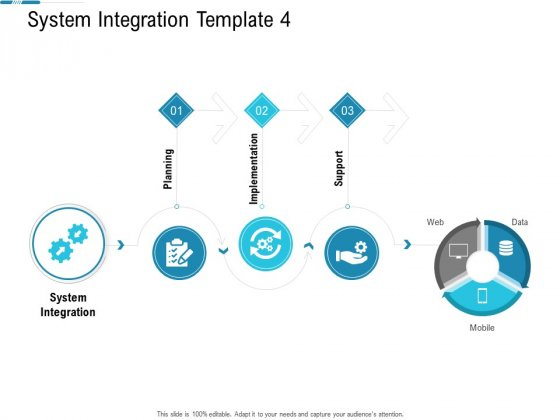 System Integration Model System Integration Template Planning Ppt Infographic Template Ideas