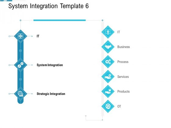 System Integration Model System Integration Template Process Ppt Professional Objects