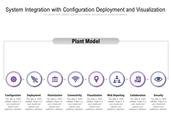 System Integration With Configuration Deployment And Visualization Ppt PowerPoint Presentation File Skills