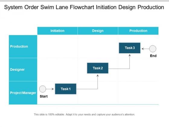 System Order Swim Lane Flowchart Initiation Design Production Ppt PowerPoint Presentation Slides Graphic Tips