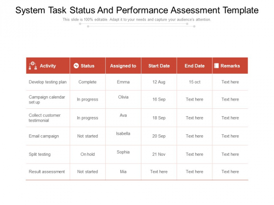 System Task Status And Performance Assessment Template Ppt PowerPoint Presentation Summary Graphics Example PDF