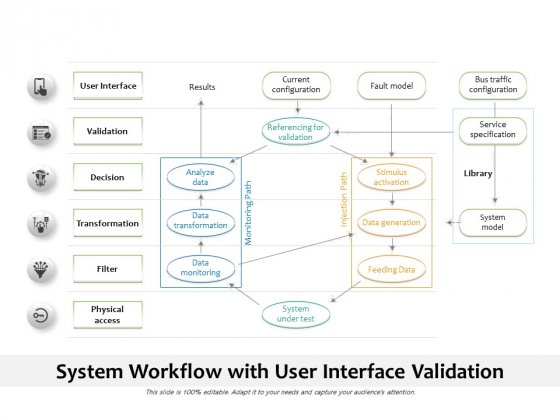 System Workflow With User Interface Validation Ppt PowerPoint Presentation Styles Clipart Images PDF