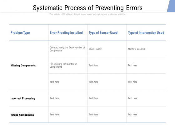 Systematic Process Of Preventing Errors Ppt PowerPoint Presentation File Guide PDF
