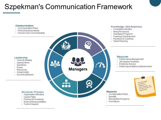 Szpekman S Communication Framework Ppt PowerPoint Presentation Icon Graphics Design