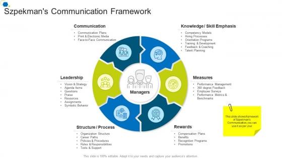 Szpekmans Communication Framework Corporate Transformation Strategic Outline Designs PDF