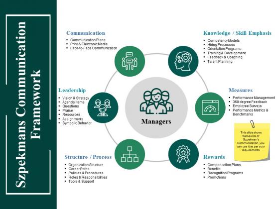 Szpekmans Communication Framework Ppt PowerPoint Presentation Show Visuals