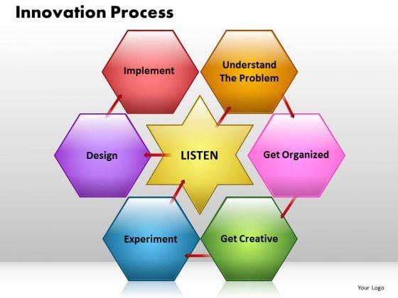 Sales Business PowerPoint Templates Sales Listen Understand Ppt Slides