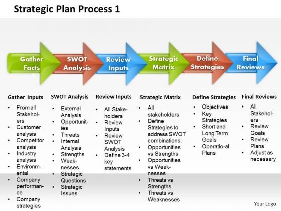Strategic Plan Process 1 Business PowerPoint Presentation