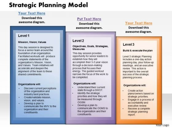 Strategy Planning Model Business PowerPoint Presentation