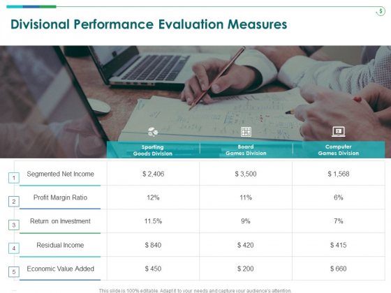 TCM Divisional Performance Evaluation Measures Ppt Professional Graphics Example PDF