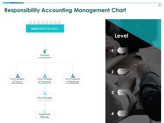 TCM Responsibility Accounting Management Chart Ppt Visuals PDF