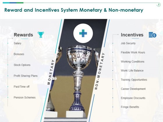 TCM Reward And Incentives System Monetary And Non Monetary Ppt Infographic Template Portrait PDF