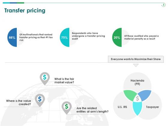 TCM Transfer Pricing Ppt Summary Backgrounds PDF
