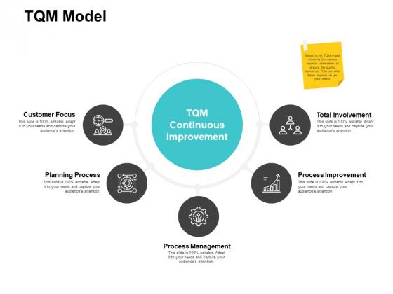 TQM Model Ppt PowerPoint Presentation Professional Background Image