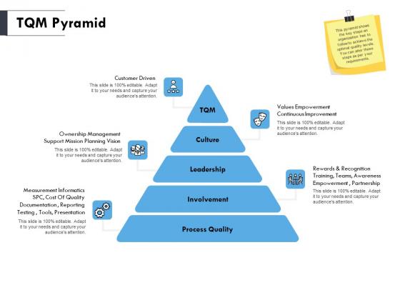 TQM Pyramid Ppt PowerPoint Presentation Visual Aids Layouts