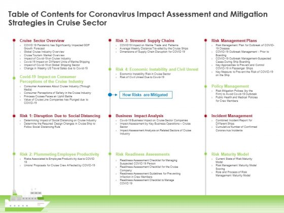 Table Of Contents For Coronavirus Impact Assessment And Mitigation Strategies In Cruise Sector Elements PDF