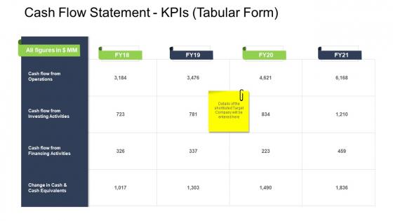 Tactical Merger Cash Flow Statement Kpis Tabular Form Ppt Portfolio Maker PDF