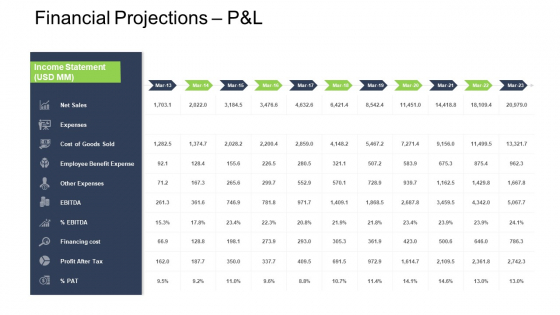 Tactical Merger Financial Projections P And L Ppt Professional Background PDF