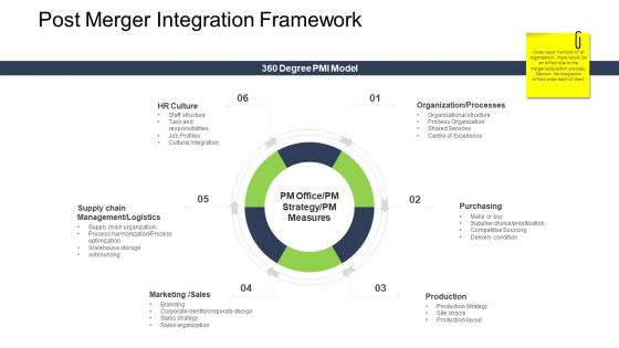 Tactical Merger Post Merger Integration Framework Ppt Infographic Template Clipart PDF