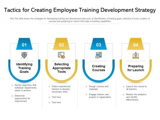 Tactics For Creating Employee Training Development Strategy Ppt PowerPoint Presentation Gallery Ideas PDF