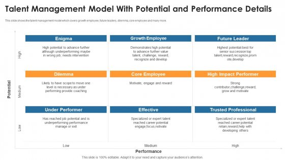 Talent Management Model With Potential And Performance Details Ideas PDF