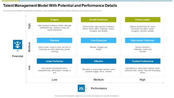 Talent Management Model With Potential And Performance Details Ppt Pictures PDF