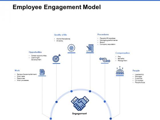 Talent Management Systems Employee Engagement Model Slides PDF