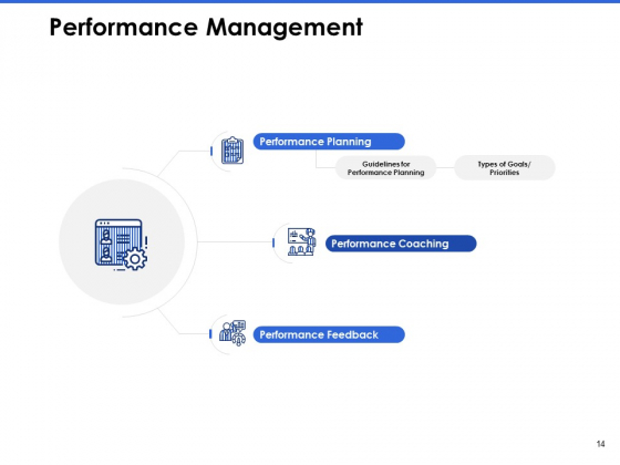 Talent_Management_Systems_Ppt_PowerPoint_Presentation_Complete_Deck_With_Slides_Slide_14