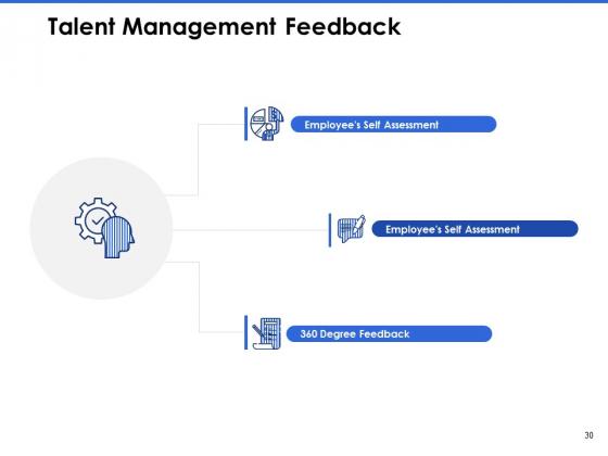 Talent_Management_Systems_Ppt_PowerPoint_Presentation_Complete_Deck_With_Slides_Slide_30