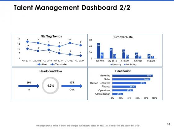 Talent_Management_Systems_Ppt_PowerPoint_Presentation_Complete_Deck_With_Slides_Slide_53