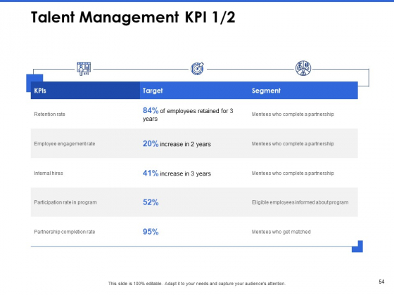 Talent_Management_Systems_Ppt_PowerPoint_Presentation_Complete_Deck_With_Slides_Slide_54