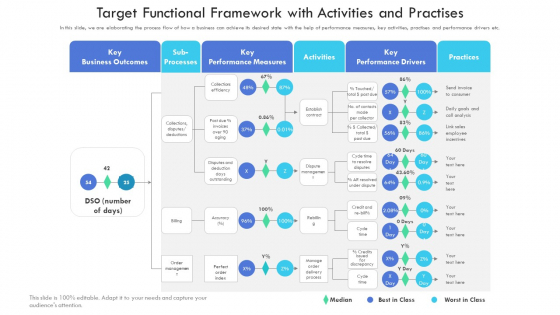 Target Functional Framework With Activities And Practices Introduction PDF