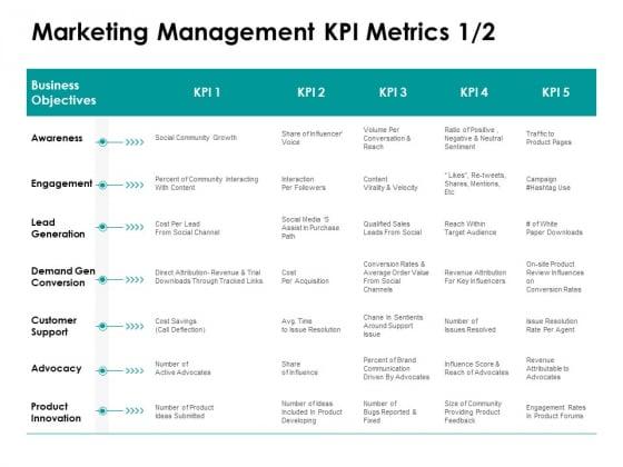 Target Market Strategy Marketing Management KPI Metrics Business Ppt Infographic Template Demonstration PDF