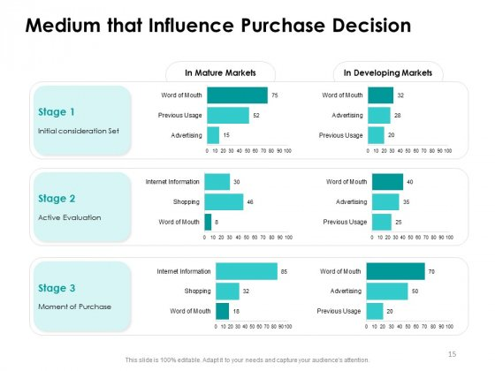 Target_Market_Strategy_Ppt_PowerPoint_Presentation_Complete_Deck_With_Slides_Slide_15