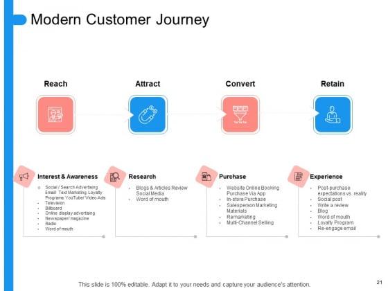 Target_Persona_Ppt_PowerPoint_Presentation_Complete_Deck_With_Slides_Slide_21