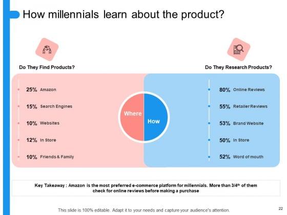 Target_Persona_Ppt_PowerPoint_Presentation_Complete_Deck_With_Slides_Slide_22