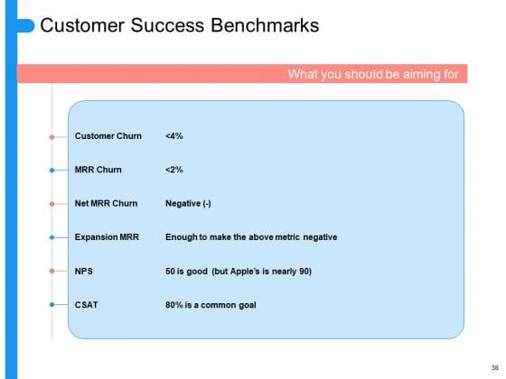 Target_Persona_Ppt_PowerPoint_Presentation_Complete_Deck_With_Slides_Slide_38