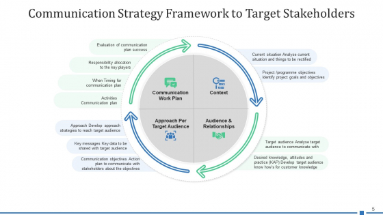 Target_Shareholder_Planning_Strategy_Ppt_PowerPoint_Presentation_Complete_Deck_With_Slides_Slide_5